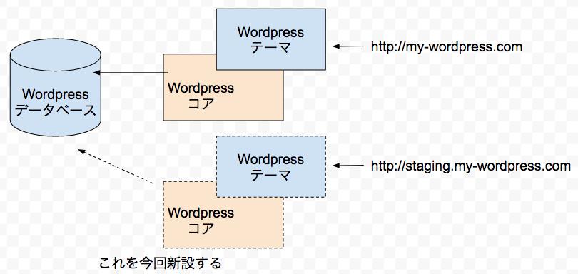 WordPressテーマのステージング環境