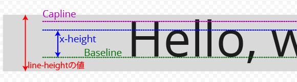 line-heightとフォントのライン