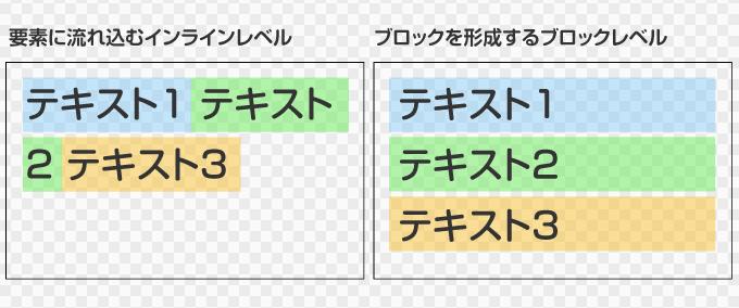 CSSによる中央寄せで重要なインラインとブロックレベルの違い