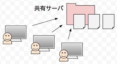 共有サーバーを使ったバージョン管理の様子