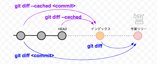 git diff の基本動作