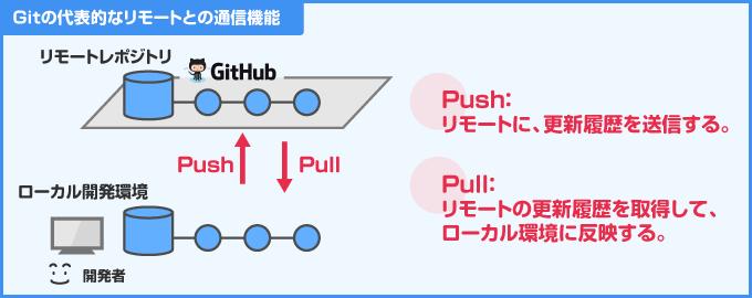 Git のリモート通信機能 push と pull