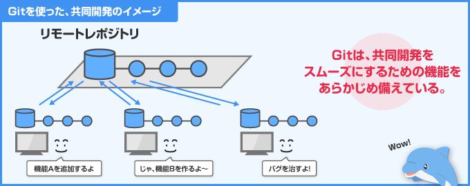 Git を使った共同開発のイメージ