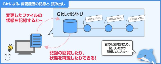 Git による変更履歴の保存