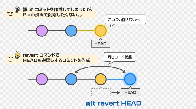 git revert で取り消しコミットを作成する