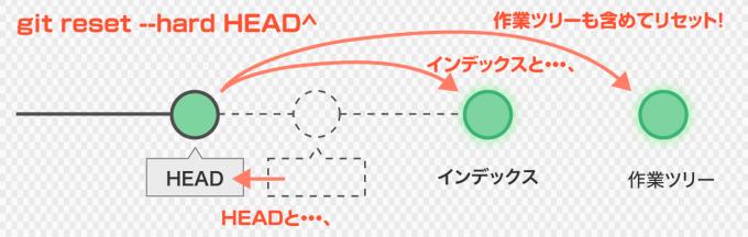 hard モードは、作業ツリーを含めて上書き。
