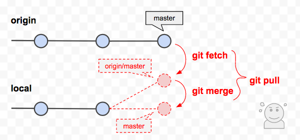 git branch origin