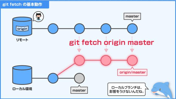 git fetch により、リモート追跡ブランチが生成される。