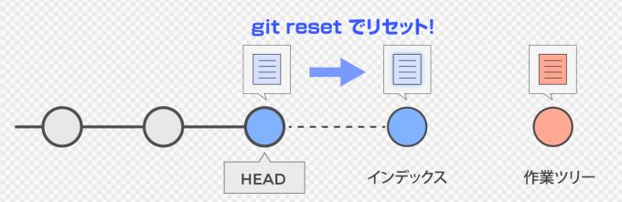 インデックスの変更を取り消すgit reset