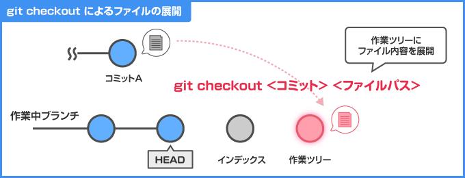 git checkout によるファイルの作業ツリーへの展開