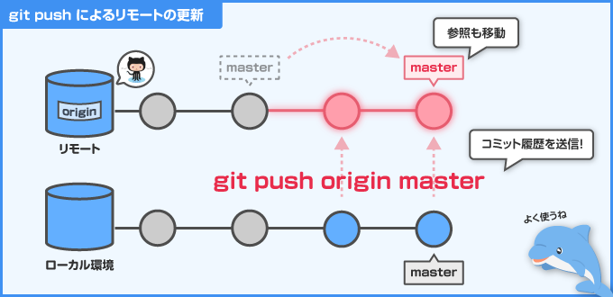 git local branch 削除