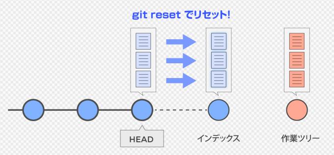 git reset が git add による更新を取り消す。