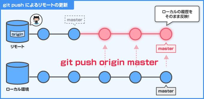 git push のイメージ図