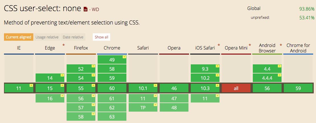 選択を禁止するCSSのサポート