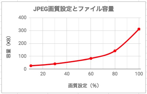 JPEGの圧縮率の設置とデータ量のグラフ