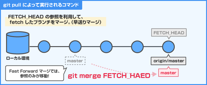 FETCH_HEADのマージ
