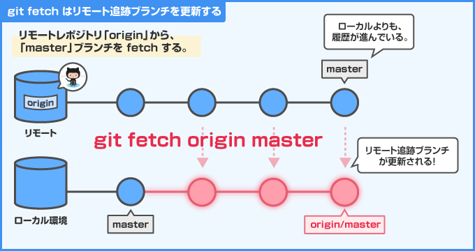 git fetch がリモート追跡ブランチを更新する様子。