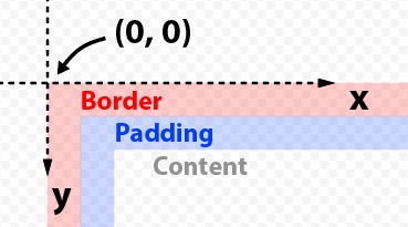 background-origin:border-box における座標原点