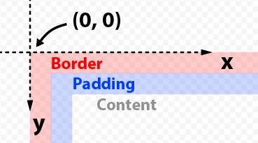 background-origin:border-box における座標原点