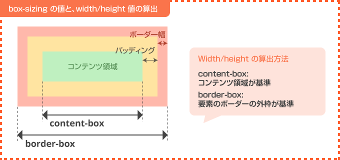 box-sizing の値と、width/height の算出方法